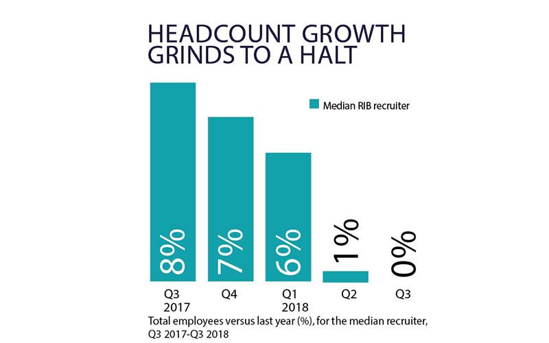 Headcount growth grinds to a halt