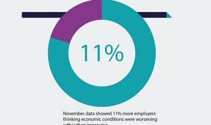November data showed 11% of employers... Stats