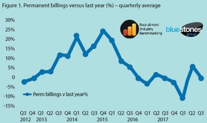 Permanent billings versus last year(%)